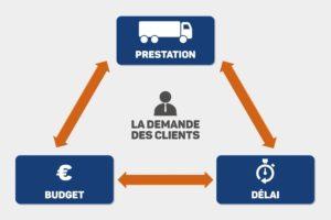 Process entreprise transport