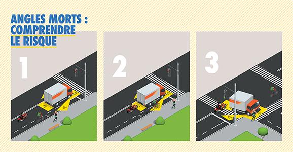 comprendre les angles morts des camions de transport